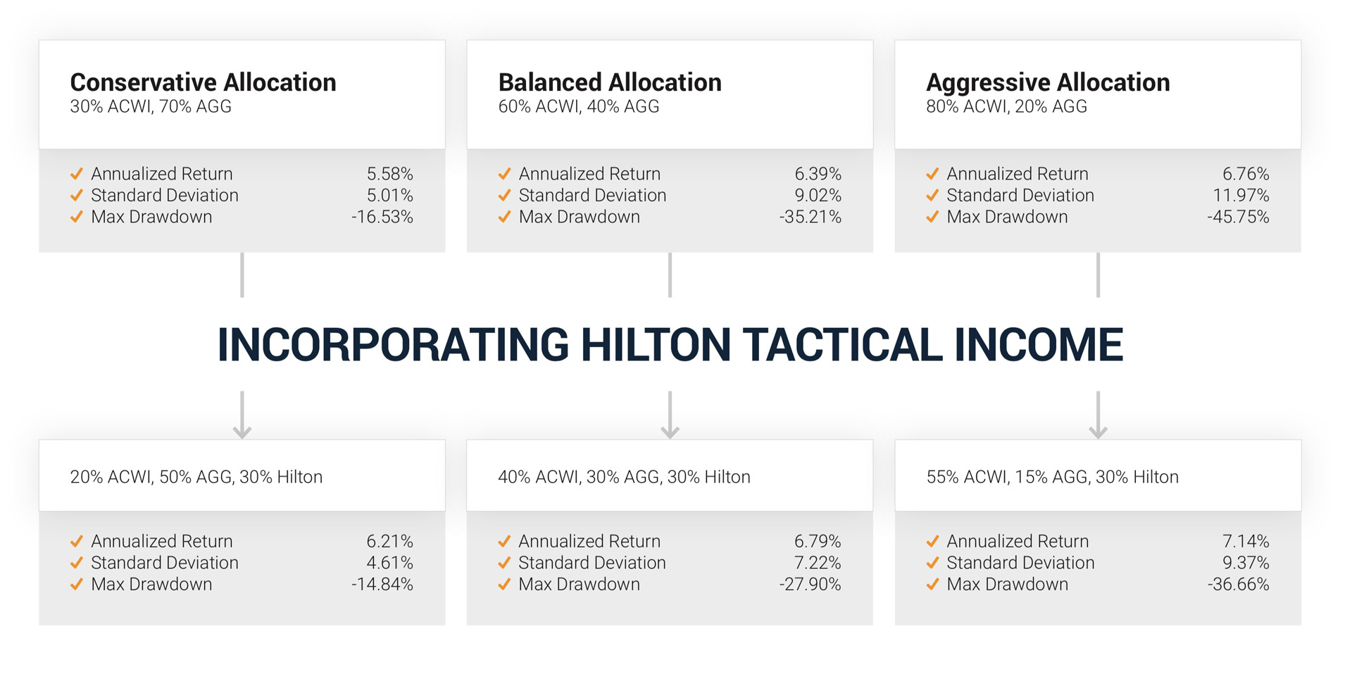 Incorporating Hilton Tactical Income