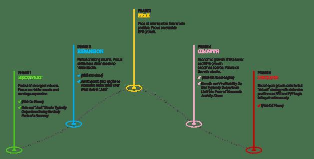 Navigating Marketing Cycles Graphic