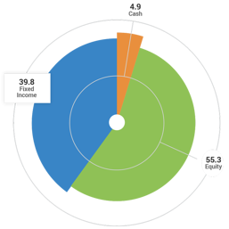 Q4 2020 Tactical Income Strategy Allocation Pie Chart