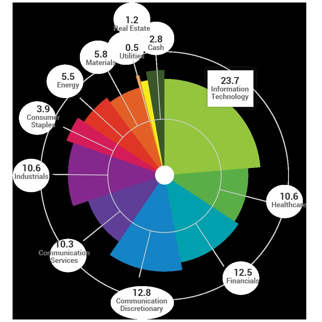 DIVYS Sector Analysis